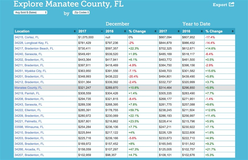 Explore Manatee County