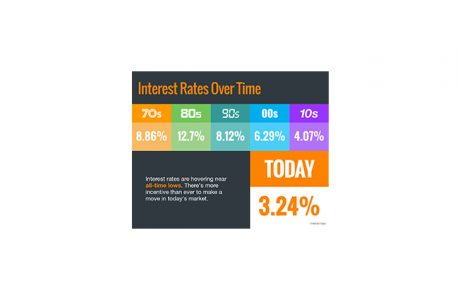 real estate interest rates during pandemic